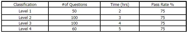 Analyst Training Exam Structure